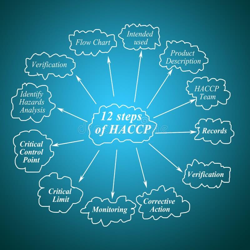 Element zwölf des Prinzips des Schrittes HACCP für verwendet in der Herstellung lizenzfreie abbildung