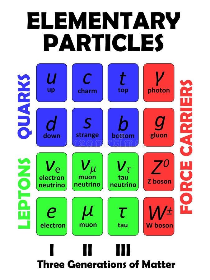 Elementaire deeltjes stock illustratie