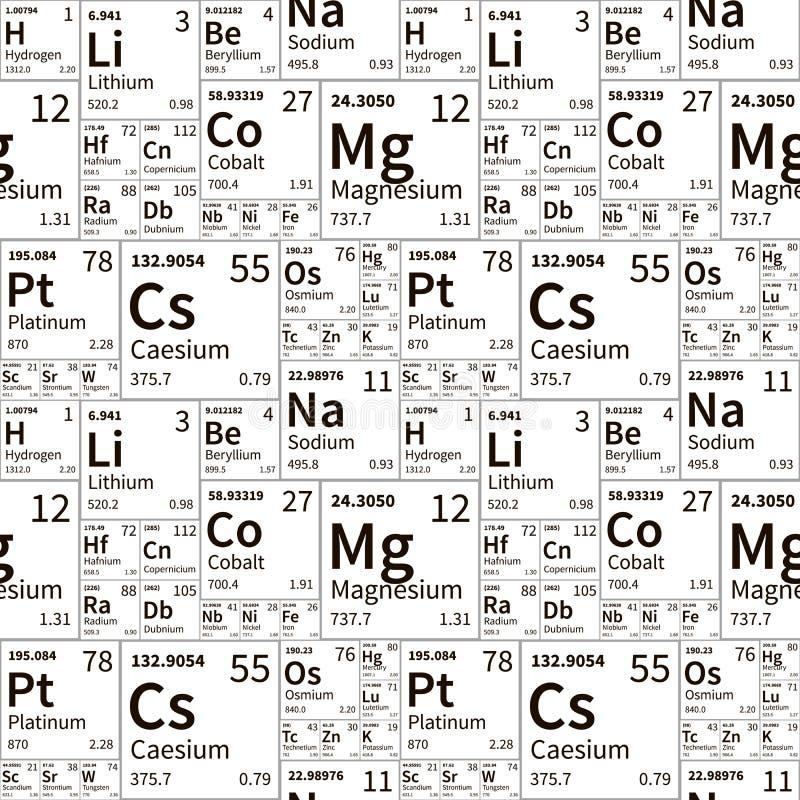 Elementi chimici dalla tavola periodica modello senza cuciture in bianco e nero illustrazione - Tavola periodica bianco e nero ...