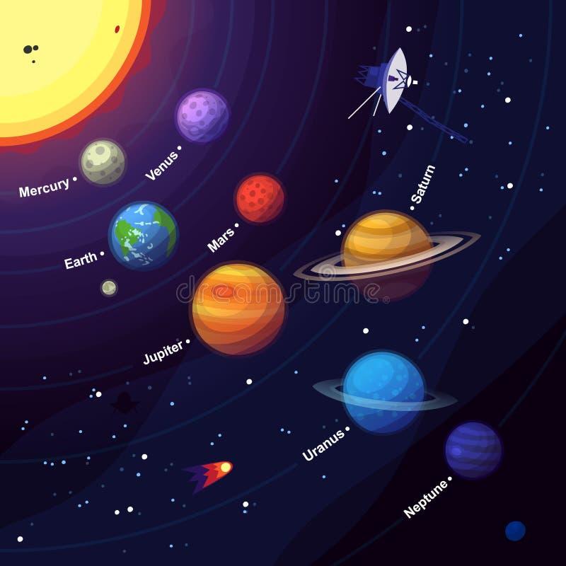 Elementi dello spazio del sistema solare illustrazione di stock