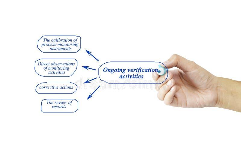 Elemento di scrittura della mano delle donne delle attività in corso FO di verifica immagine stock