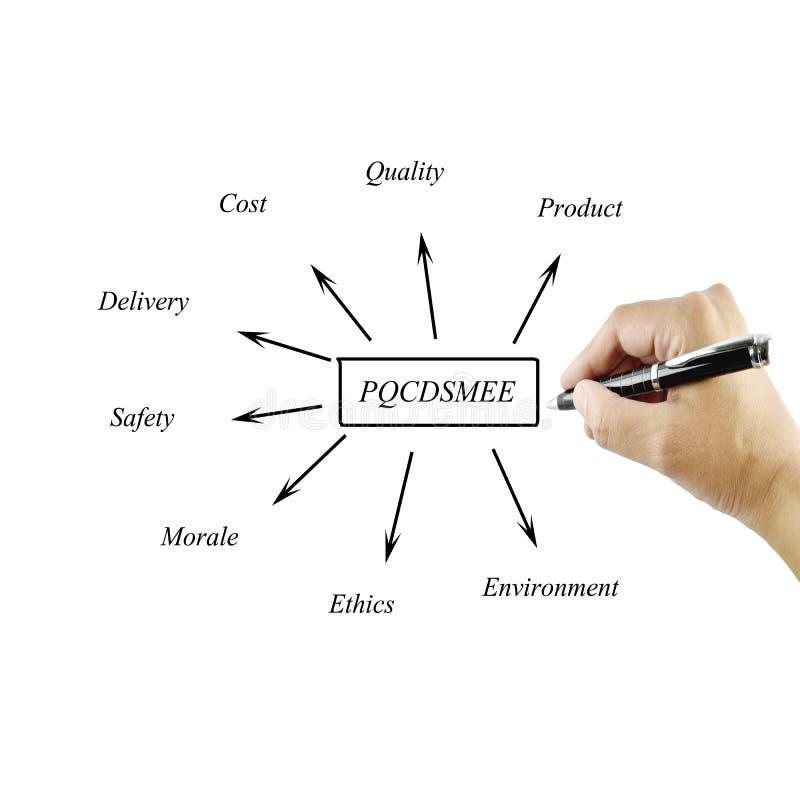 Elemento di scrittura della mano delle donne di PQCDSMEE& x28;prodotto, qualità, costo, immagini stock
