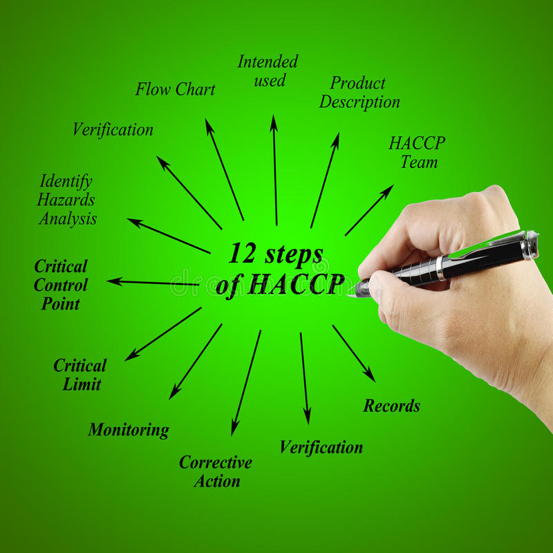Elemento doze do princípio da etapa HACCP no fundo branco para usado na fabricação fotos de stock