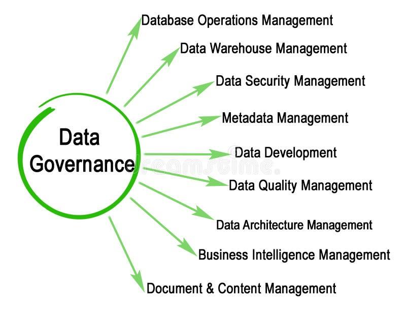 Elementos del gobierno de los datos stock de ilustración