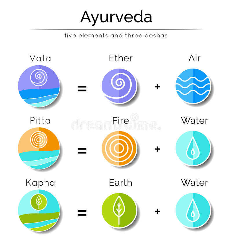 Elementos e doshas de Ayurvedic ilustração do vetor