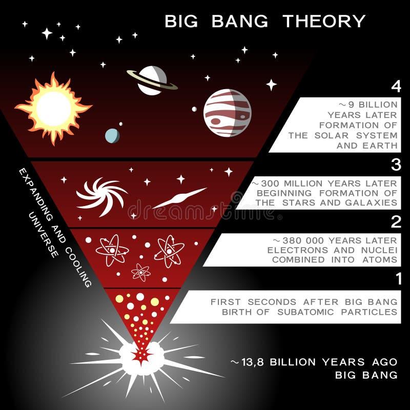 Elementos infographic de la evolución del universo ilustración del vector