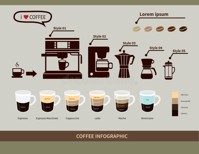 Elementos infographic del café Tipos de bebidas del café stock de ilustración