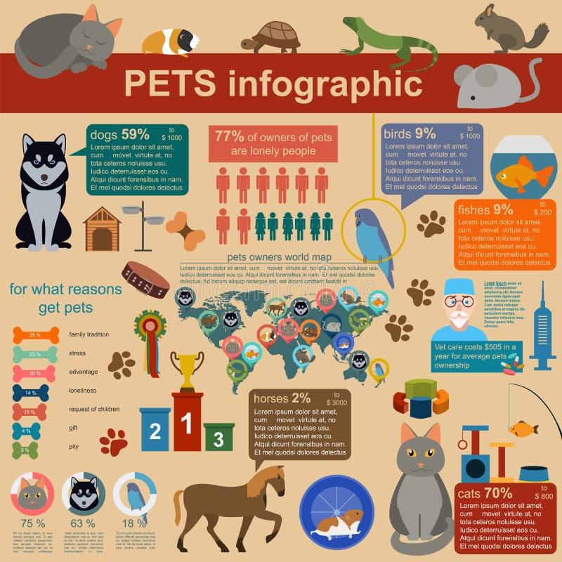 Elementos infographic dos animais de estimação domésticos, helthcare, veterinário ilustração stock