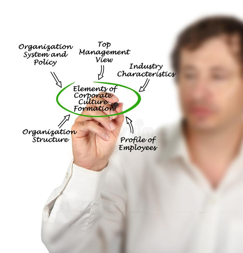 Corporate Culture Formation. Elements of Corporate Culture Formation royalty free stock image