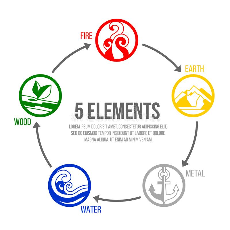 5 elements of nature circle icon sign. Water, Wood, Fire, Earth, Metal. chart circle loop vector design stock illustration
