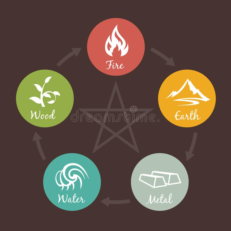 5 elements of nature icon sign. Water, Wood, Fire, Earth, Metal. chart circle loop on brown background royalty free illustration