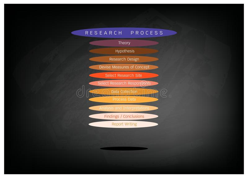 Eleven Step in Research Process on Black Chalkboard. Business and Marketing or Social Research Process, Eleven Step of Research Methods on Black Chalkboard royalty free illustration