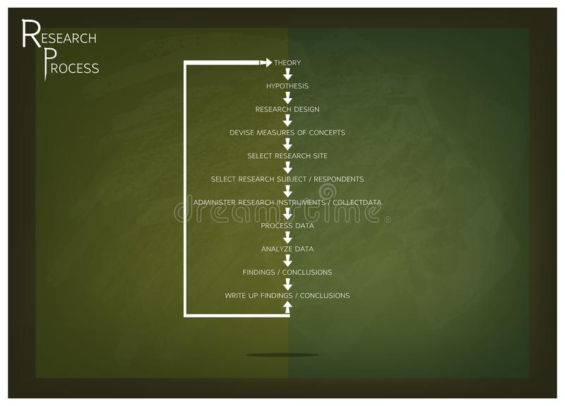 Eleven Step in Research Process on Green Chalkboard. Business and Marketing or Social Research Process, Eleven Step of Research Methods on Green Chalkboard royalty free illustration