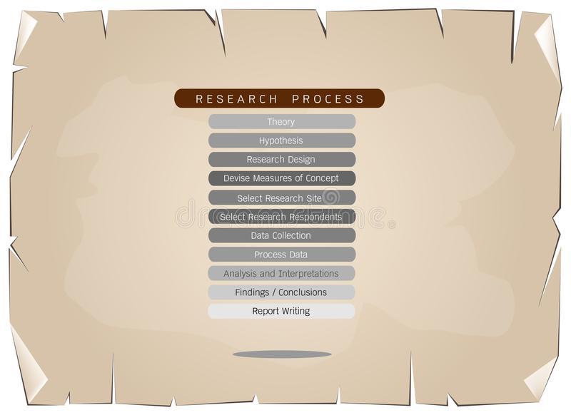 Eleven Step in Research Process on Old Paper Background. Business and Marketing or Social Research Process,Eleven Step of Research Methods on Old Antique Vintage stock illustration