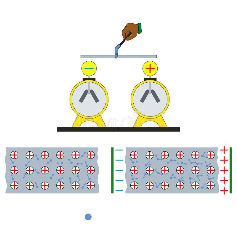 Em circuitos bondes esta carga é levada movendo elétrons em um fio ilustração stock