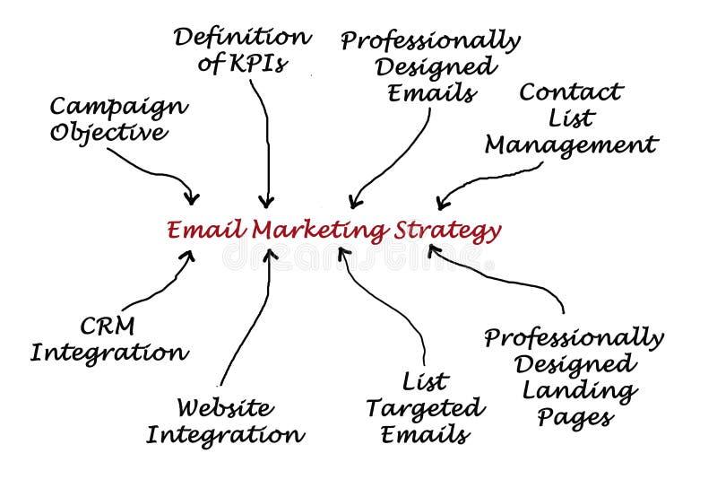 Emailmarknadsföringsstrategi vektor illustrationer