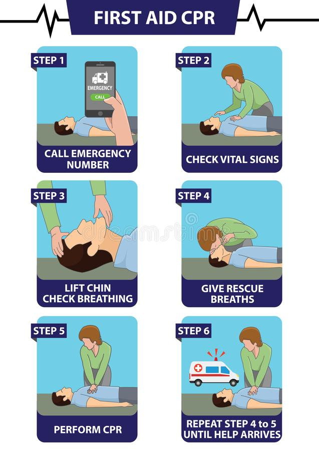 Emergency first aid CPR step by step procedure vector illustration