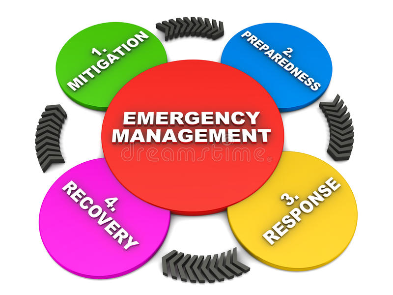Emergency management. Emergency or disaster management concept cycle, mitigation preparedness response and recovery phases of emergency planning vector illustration