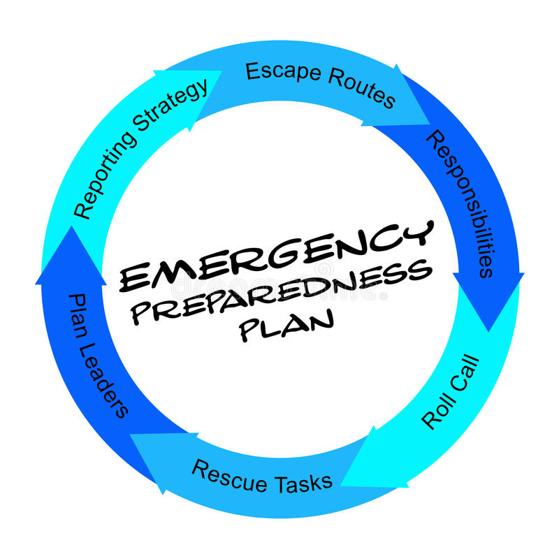 Emergency Preparedness Plan scribbled Word Circle Concept. With great terms such as plan leaders, escape routes and more stock illustration