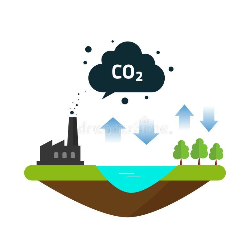 Emissionskohlendioxidbilanzzyklus des CO2 natürlicher zwischen Ozean, Betriebsfabrik vektor abbildung