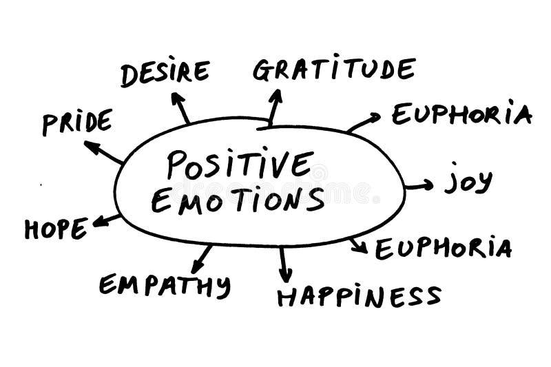 Emoções positivas ilustração do vetor