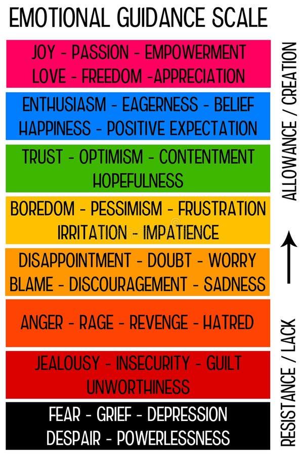 emocje royalty ilustracja