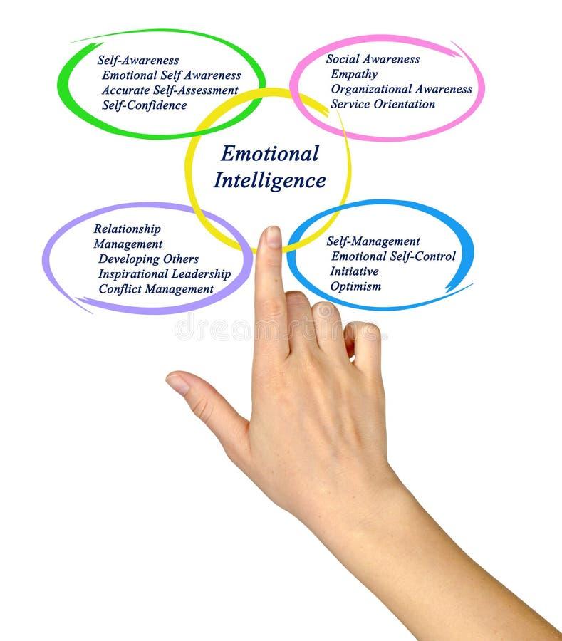 emocjonalna inteligencja obrazy stock