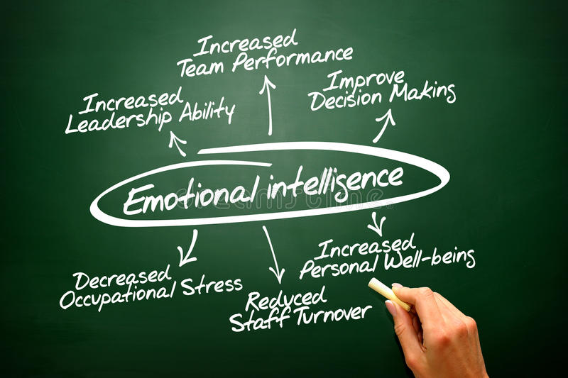 Emotional intelligence hand drawn concept diagram on blac. Emotional intelligence hand drawn concept diagram royalty free stock photo