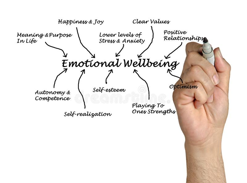 Emotional Wellbeing royalty free stock photo