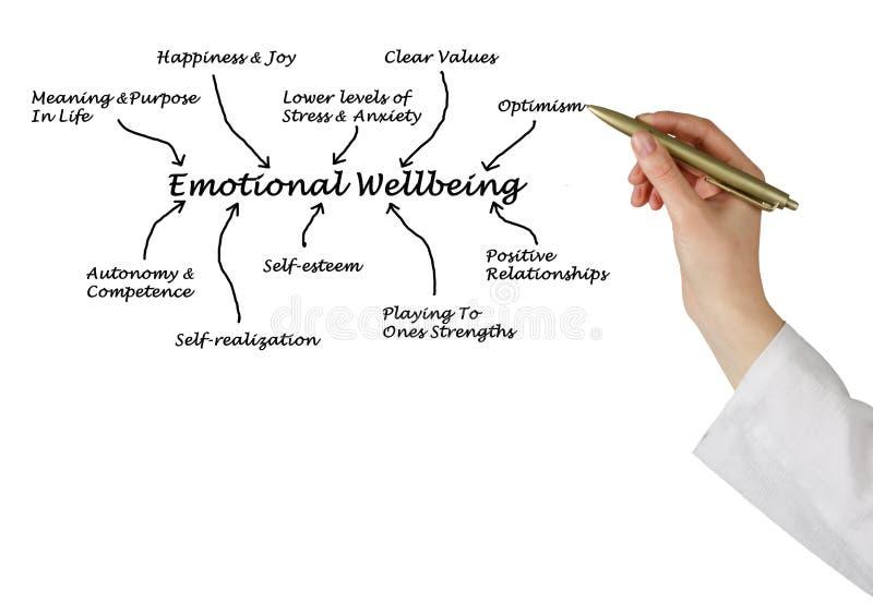 Emotional Wellbeing. Presenting diagram of Emotional Wellbeing stock image