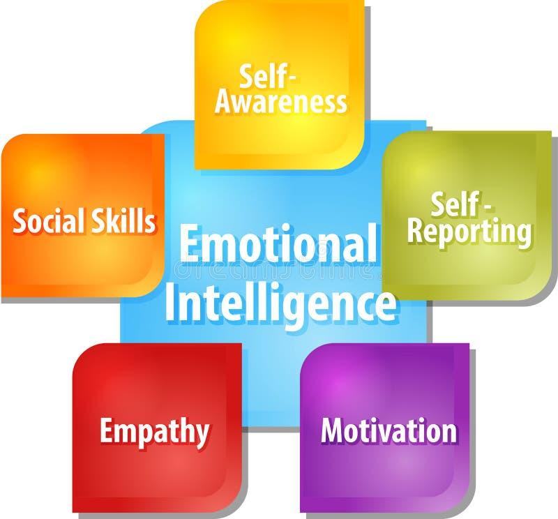 Emotionele intelligentie bedrijfsdiagramillustratie royalty-vrije illustratie