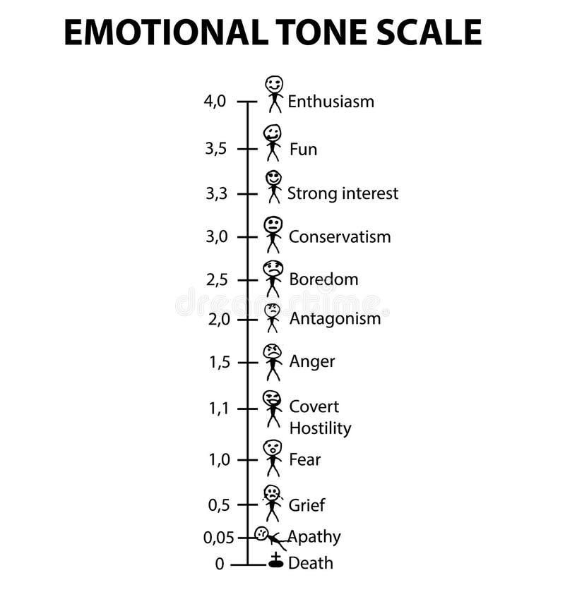 Emotionele Tone Scale Smiliesmensen Infographics Vectorillustratie op geïsoleerde achtergrond stock illustratie
