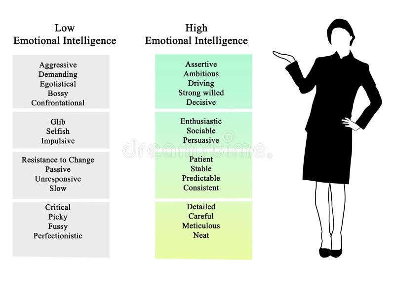 emotionell intelligens vektor illustrationer