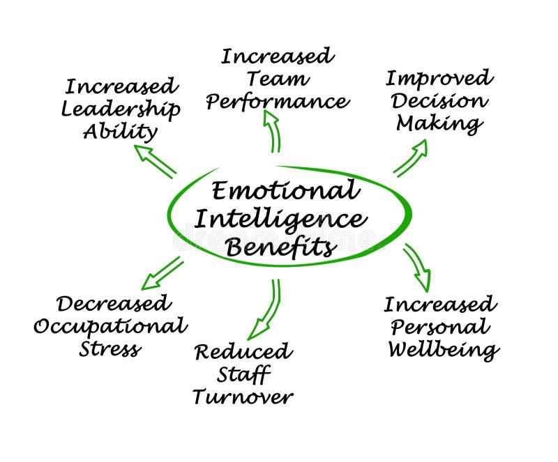 Emotionella intelligensfördelar stock illustrationer