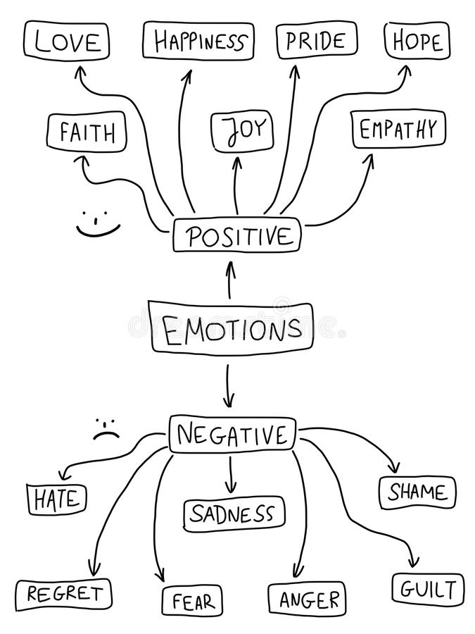Emotions. Human emotion mind map - emotional doodle graph with various positive and negative emotions vector illustration