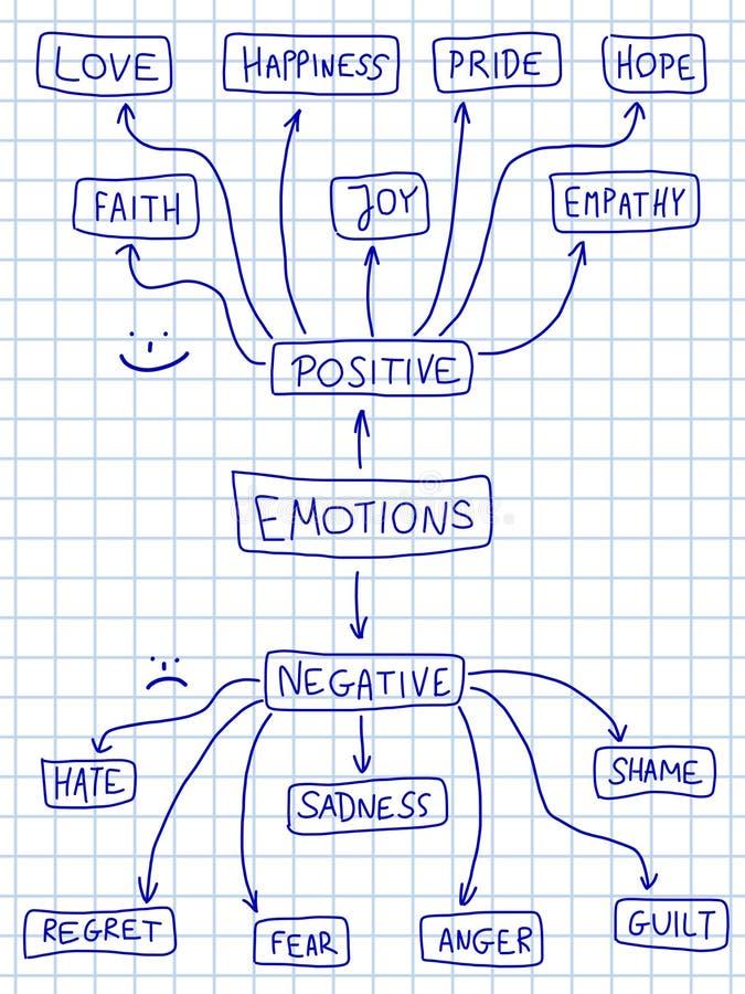 Emozioni positive e negative royalty illustrazione gratis