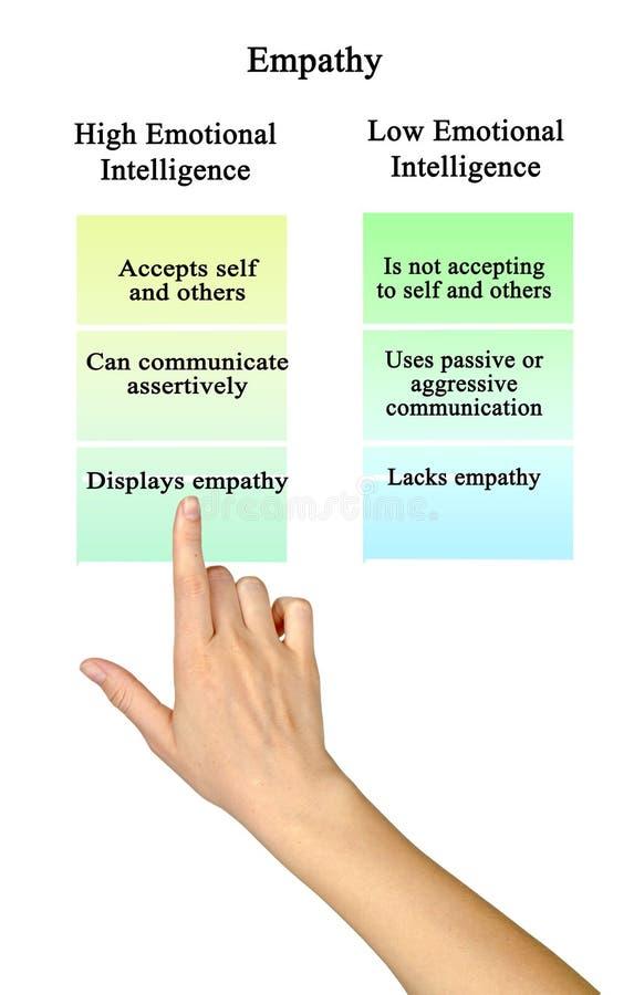 Empathie: hoge en lage emotionele intelligentie royalty-vrije stock afbeelding