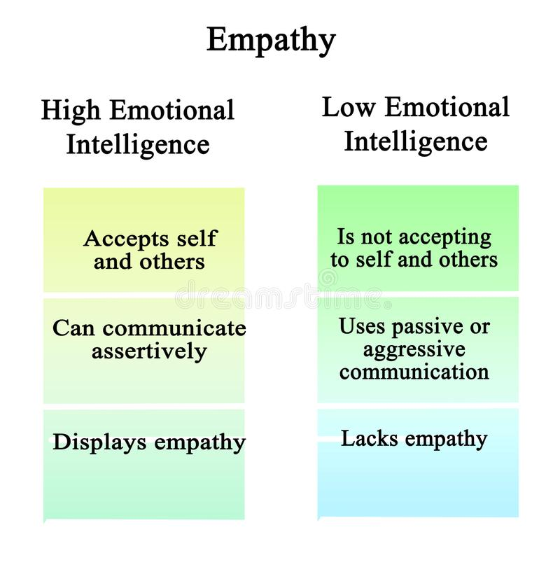 Empathie: hoge en lage emotionele intelligentie stock illustratie