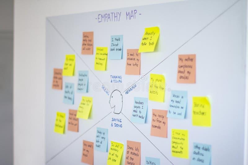 Empathiekaart, de methodologie van de gebruikerservaring ux en ontwerp het denken techniek stock foto