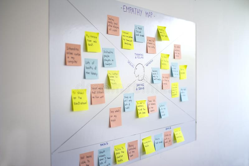 Empathy map, user experience ux methodology and design thinking technique. Used as a collaborative tool that teams can use to gain a deeper insight into their royalty free stock photo