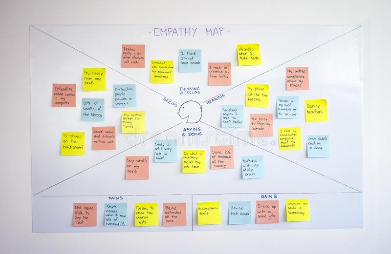 Empathy map, user experience ux methodology and design thinking technique. Used as a collaborative tool that teams can use to gain a deeper insight into their stock images