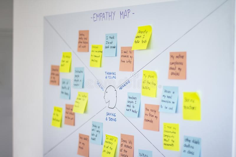 Empathy map, user experience ux methodology and design thinking technique. Used as a collaborative tool that teams can use to gain a deeper insight into their stock photo