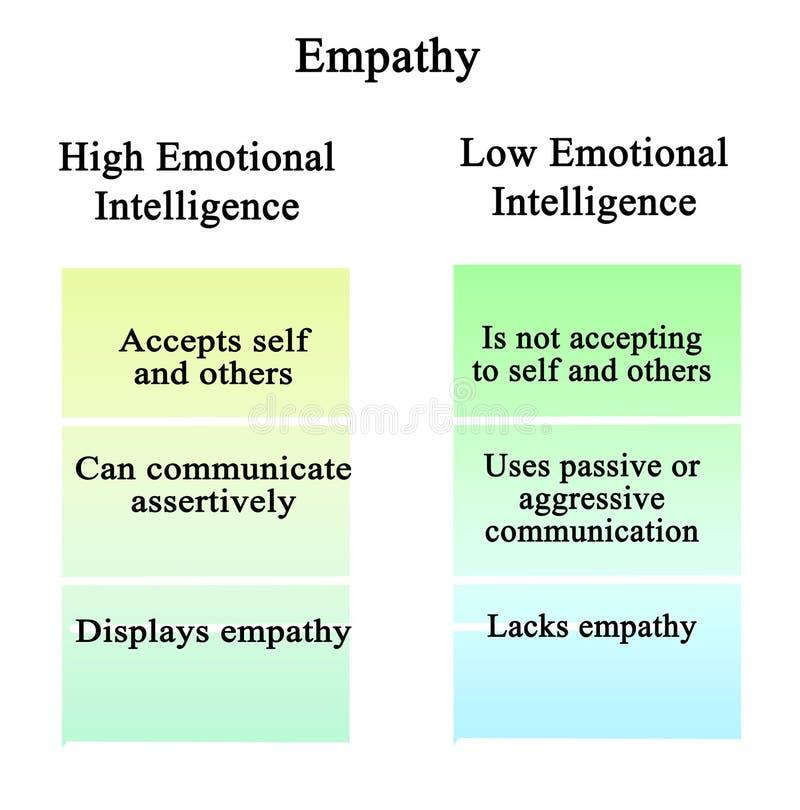 Empatia: inteligência emocional do alto e baixo ilustração stock