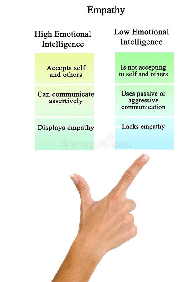 Empatia: intelig?ncia emocional do alto e baixo fotos de stock royalty free