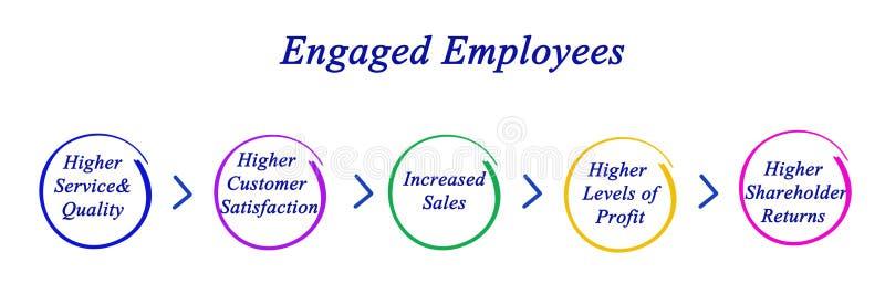 Employés employés illustration stock