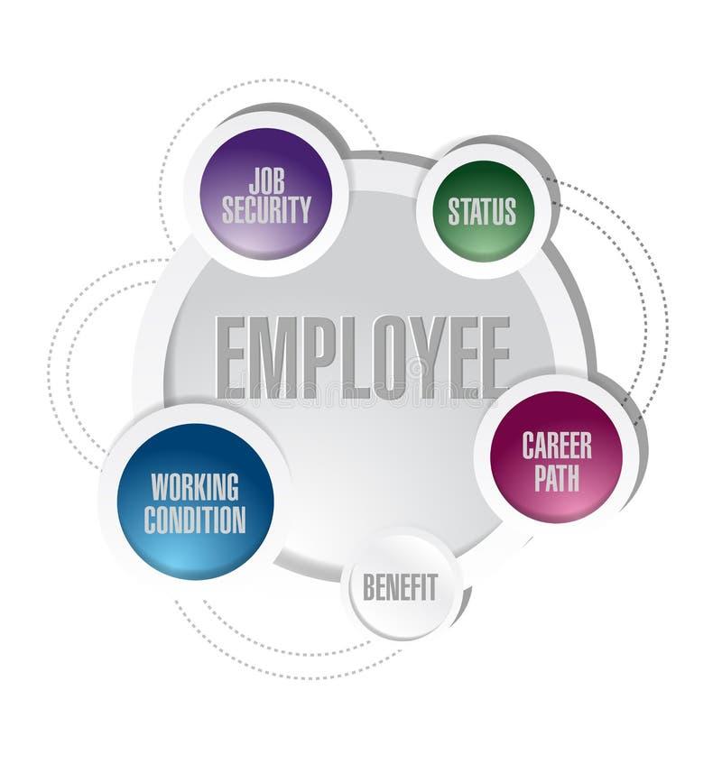 Employee circles diagram illustration design. Over a white background stock illustration