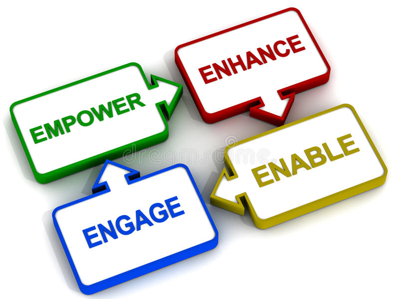 Employee engagement. Employee empowerment or engagement is true quality of good leadership, employee engagement cycle in 3d render