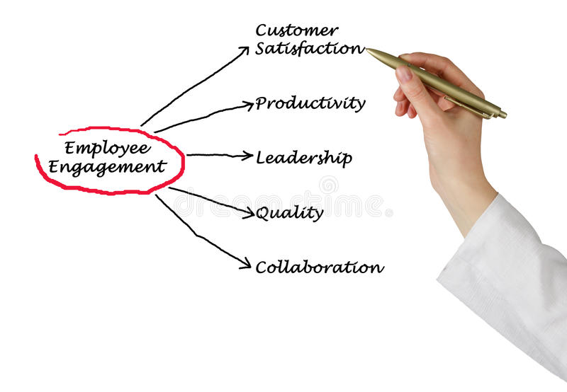 Employee Engagement royalty free stock photography