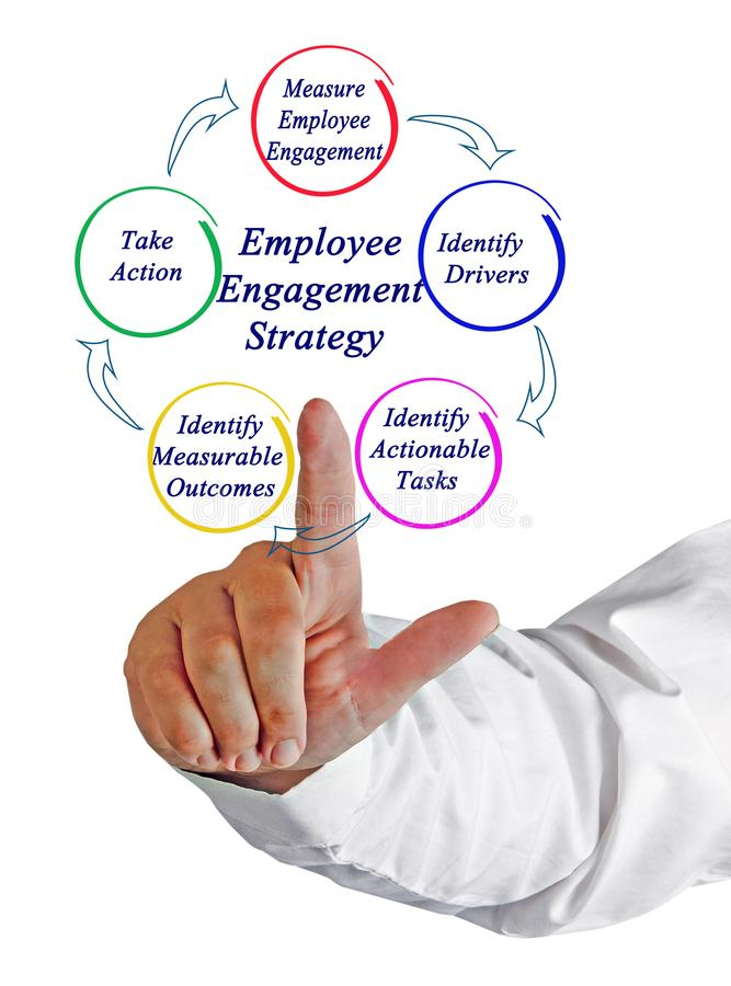 Employee Engagement Strategy. Man presenting employee Engagement Strategy royalty free stock photo