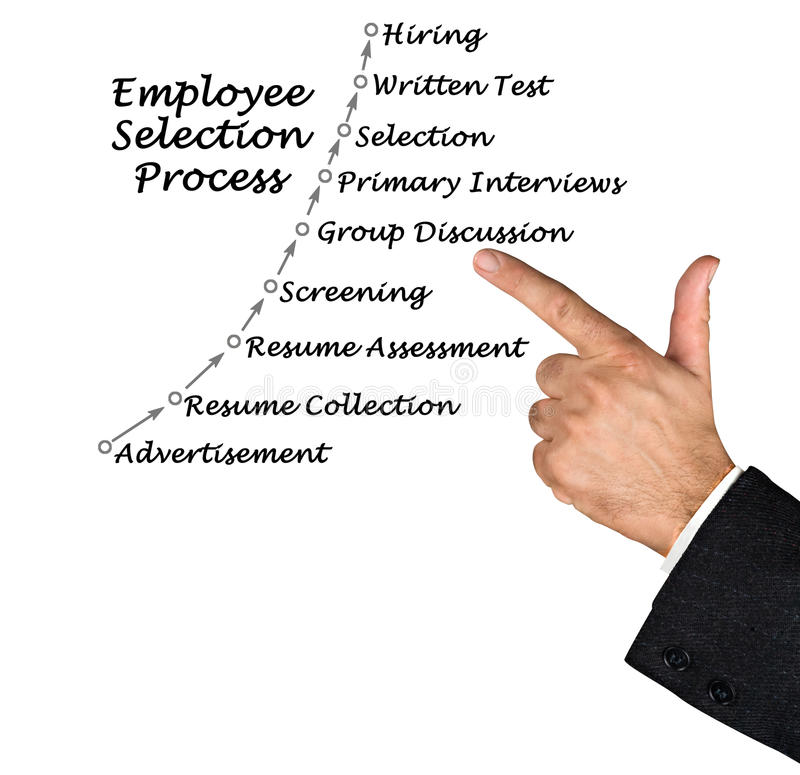 employee selection essay And selection is the next stage in employment cycle it is the process to predict  which candidates is qualifiedand good to the development of to.